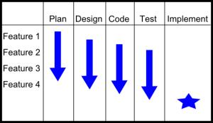 Agile Example 2